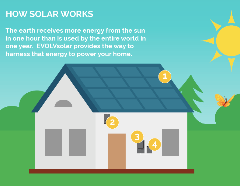 How Does Solar Work? 1