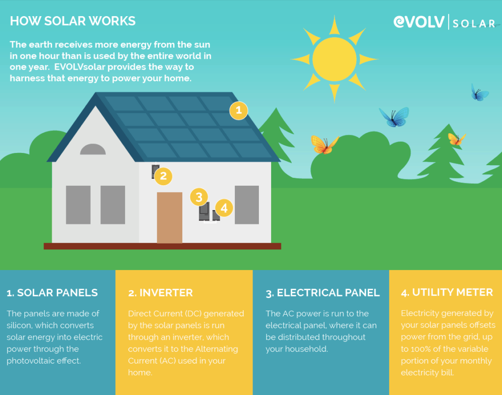 How Does Solar Work? 2